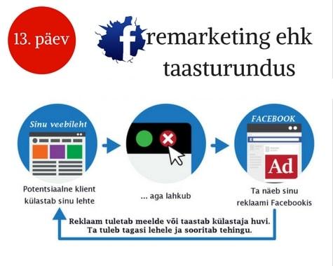 Facebooki reklaami koolitus
