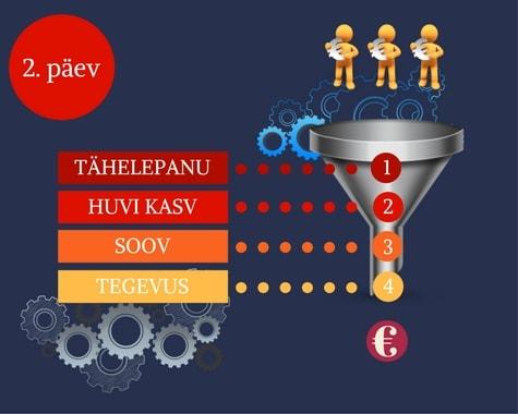 Internetiturunduse koolitus: strateegia koostamine ja müügimudelid
